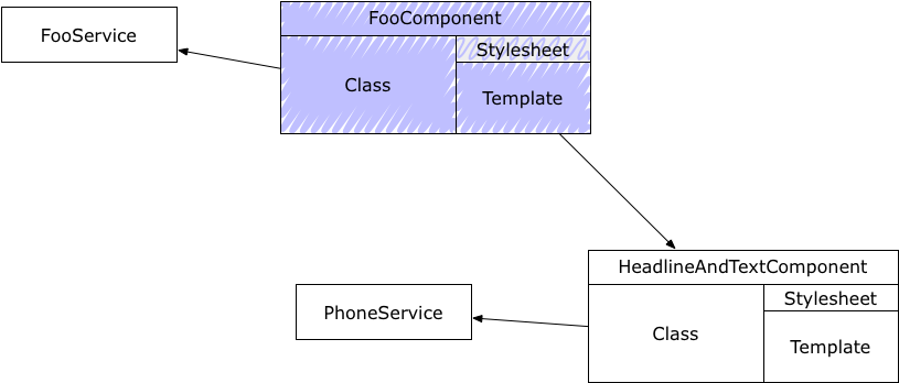 FooComponent uses a FooService and the component HeadlineAndTextComponente, which uses the PhoneService.